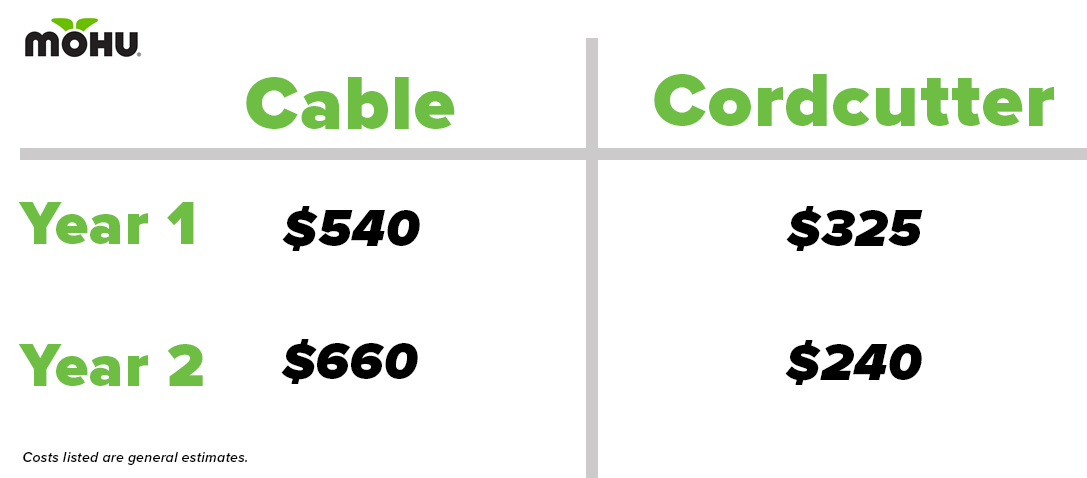 Cut the Cord and Save - No Brainer - Cost Comparison