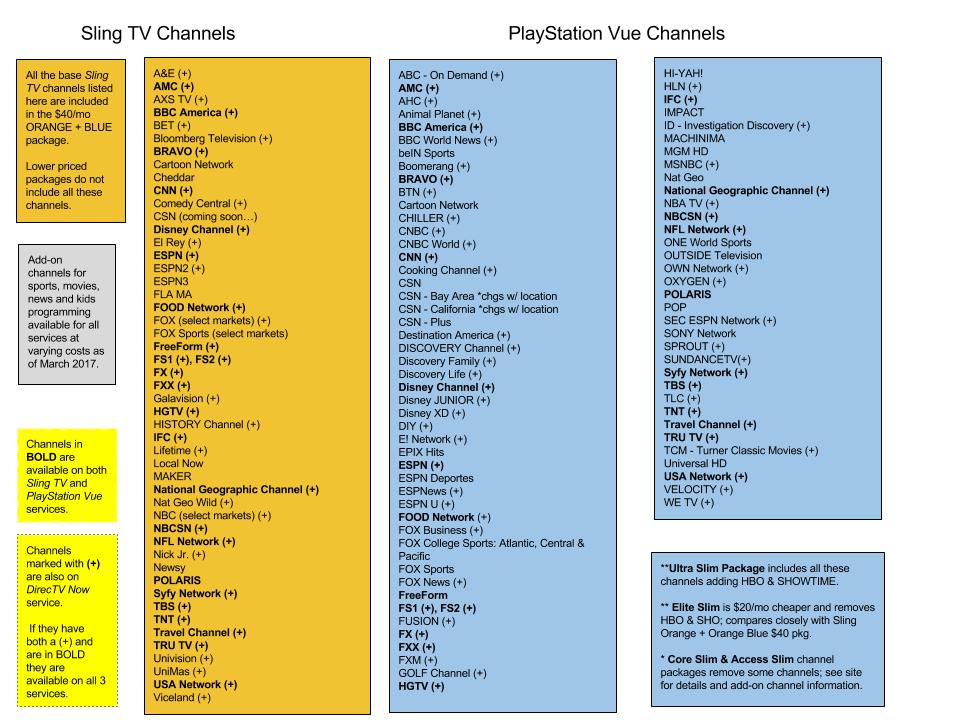 Channels PlayStation Vue Sling TV